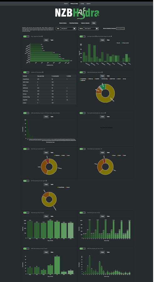 Nzb Hydra 2 Stats