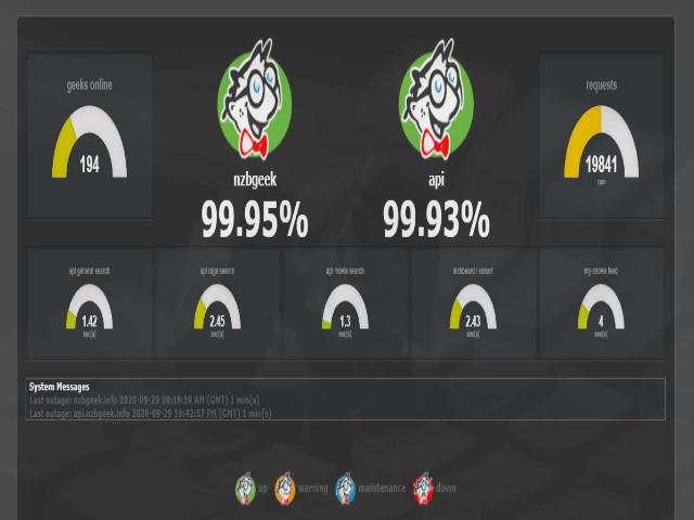 Nzbgeek System Statistics