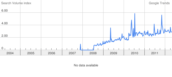 Nzbmatrix Google Trends