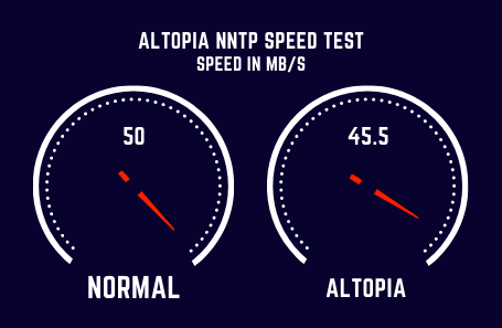 Altopia Speed Test