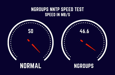 Ngroups Speed Test