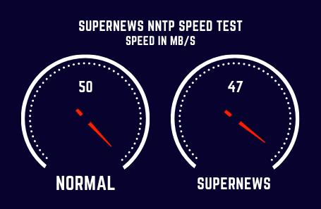 Supernews Speed Test