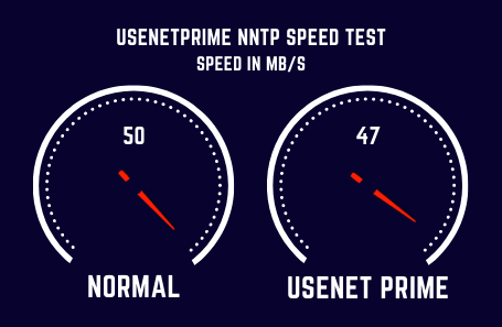 Usenetprime Speed Test