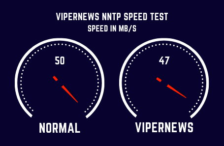 Vipernews Speed Test