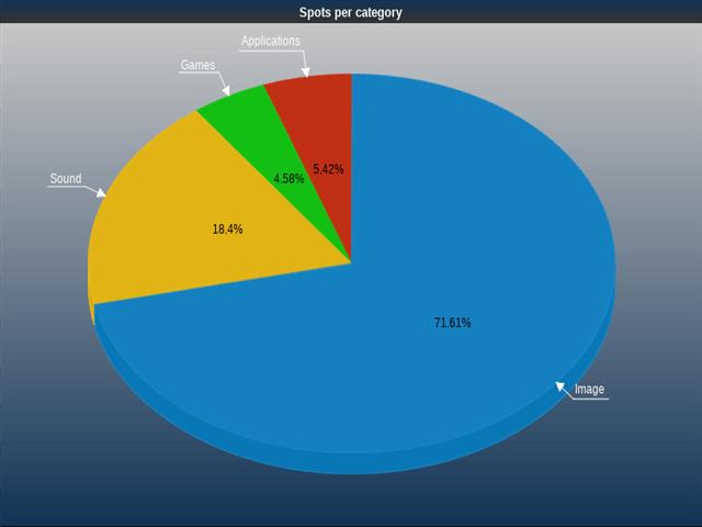 Nzbstars Statistics